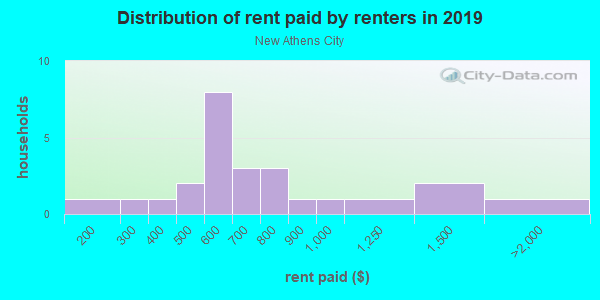 Rent paid by renters in 2013 in New Athens City in Dunedin neighborhood in FL