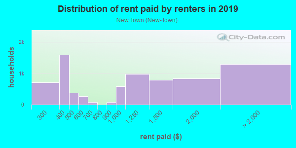 Rent paid by renters in 2013 in New Town in Key West neighborhood in FL