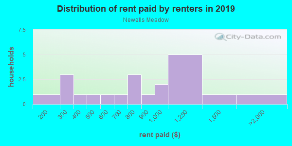 Rent paid by renters in 2013 in Newells Meadow in Derry neighborhood in NH