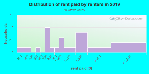 Rent paid by renters in 2013 in Newtown Acres in Placerville neighborhood in CA