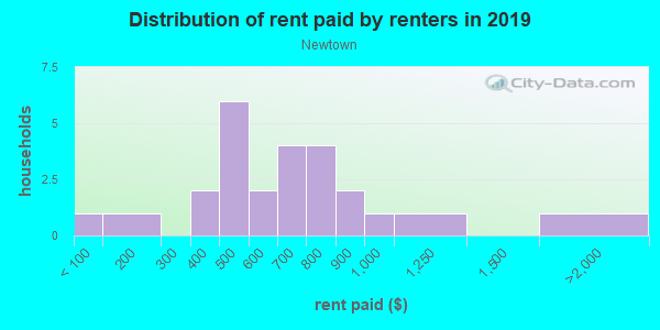 Rent paid by renters in 2013 in Newtown in Sarasota neighborhood in FL