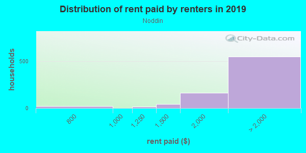 Rent paid by renters in 2013 in Noddin in San Jose neighborhood in CA