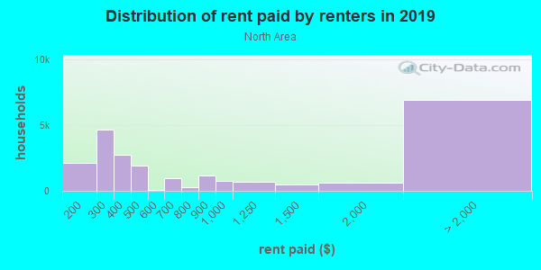 Rent paid by renters in 2013 in North Area in Grand Junction neighborhood in CO