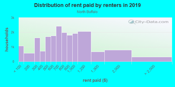 Rent paid by renters in 2013 in North Buffalo in Buffalo neighborhood in NY