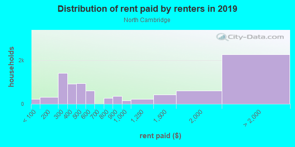 Rent paid by renters in 2013 in North Cambridge in Cambridge neighborhood in MA