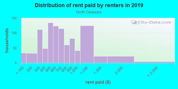 Rent paid by renters in 2013 in North Delaware in Buffalo neighborhood in NY