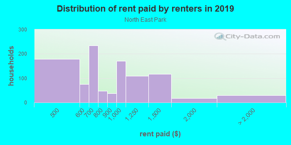 Rent paid by renters in 2013 in North East Park in Saint Petersburg neighborhood in FL