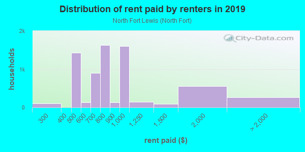 Rent paid by renters in 2013 in North Fort Lewis in Tacoma neighborhood in WA