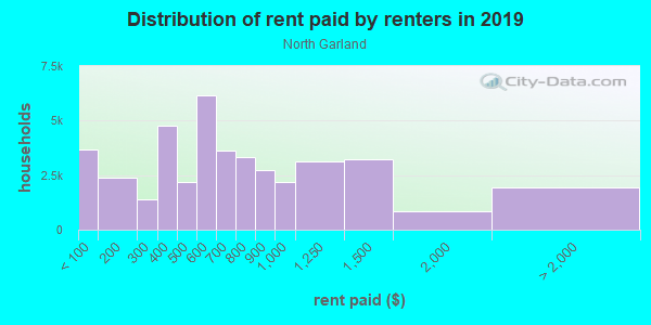 Rent paid by renters in 2013 in North Garland in Garland neighborhood in TX