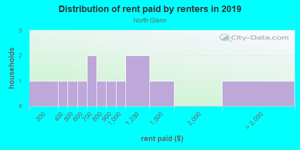 Rent paid by renters in 2013 in North Glenn in Grand Junction neighborhood in CO