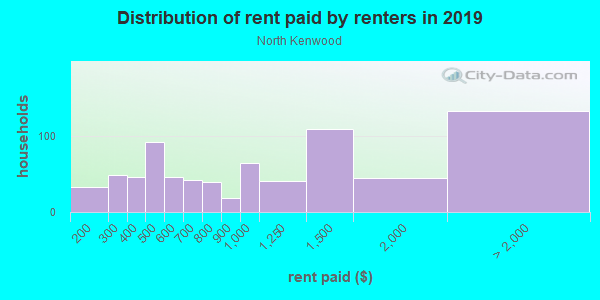 Rent paid by renters in 2013 in North Kenwood in Saint Petersburg neighborhood in FL