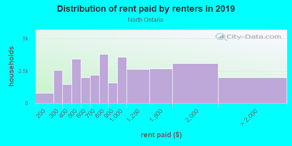 Rent paid by renters in 2013 in North Ontario in Ontario neighborhood in CA