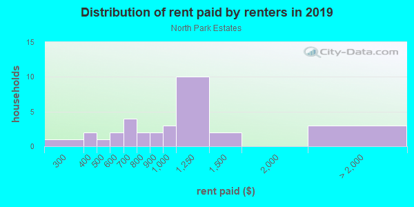 Rent paid by renters in 2013 in North Park Estates in Grand Junction neighborhood in CO