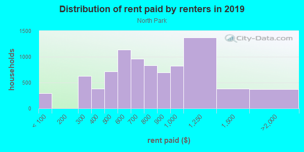 Rent paid by renters in 2013 in North Park in Buffalo neighborhood in NY