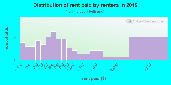 Rent paid by renters in 2013 in North Toledo in Toledo neighborhood in OH