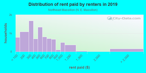 Rent paid by renters in 2013 in Northeast Massillon in Massillon neighborhood in OH
