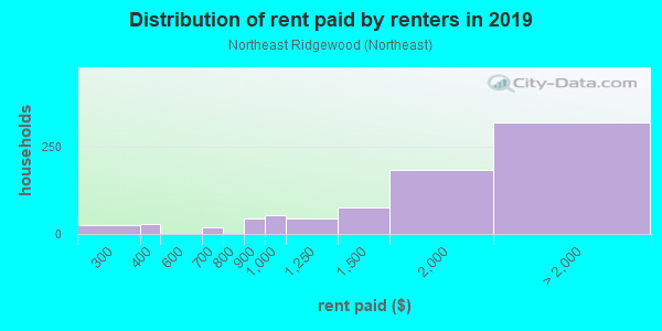 Rent paid by renters in 2013 in Northeast Ridgewood in Ridgewood neighborhood in NJ