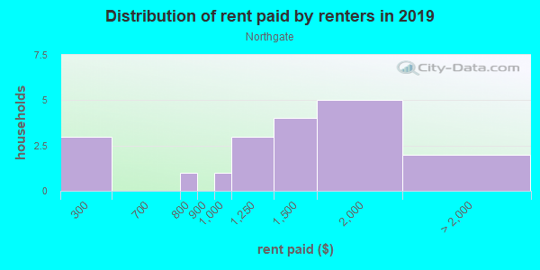 Rent paid by renters in 2013 in Northgate in Sacramento neighborhood in CA