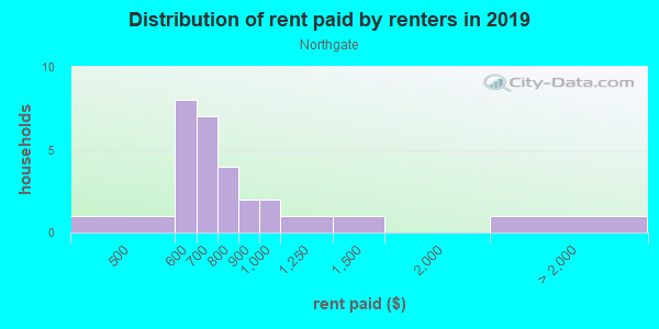 Rent paid by renters in 2013 in Northgate in Peoria neighborhood in IL