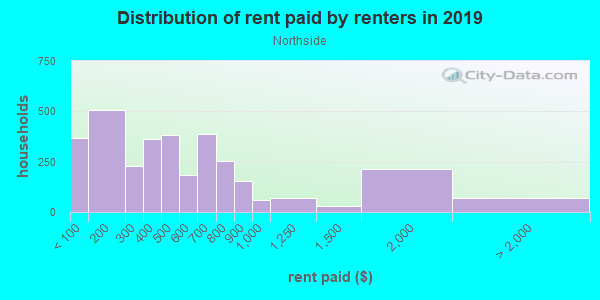Rent paid by renters in 2013 in Northside in Kalamazoo neighborhood in MI