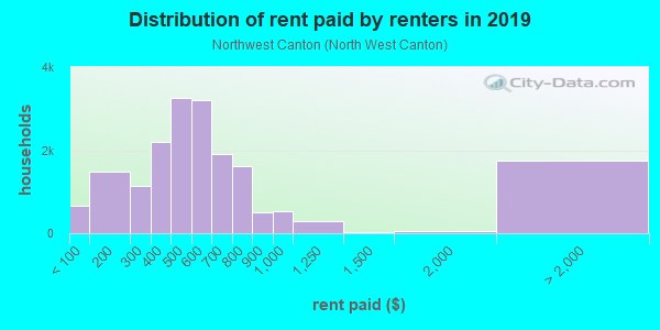Rent paid by renters in 2013 in Northwest Canton in Canton neighborhood in OH