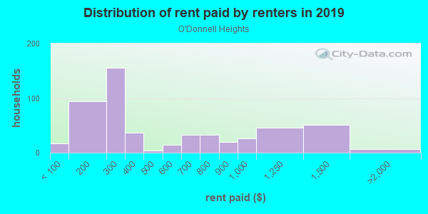 Rent paid by renters in 2013 in O'Donnell Heights in Baltimore neighborhood in MD