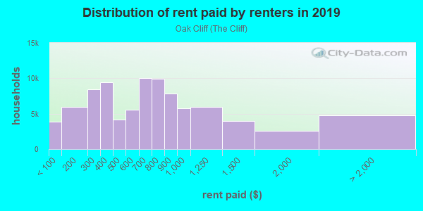 Rent paid by renters in 2013 in Oak Cliff in Dallas neighborhood in TX