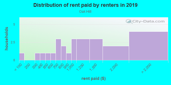 Rent paid by renters in 2013 in Oak Hill in Iowa City neighborhood in IA
