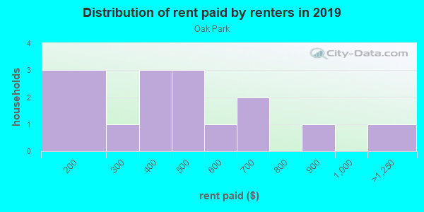 Rent paid by renters in 2013 in Oak Park in Winter Haven neighborhood in FL