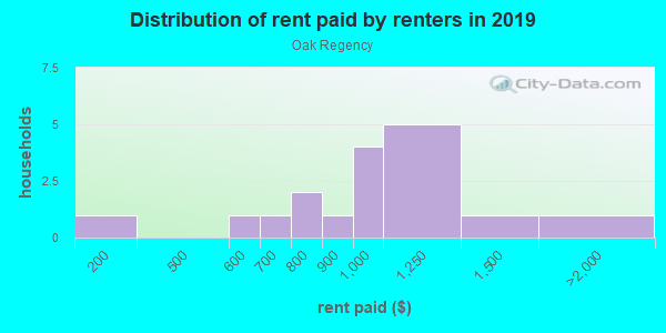 Rent paid by renters in 2013 in Oak Regency in Brandon neighborhood in FL