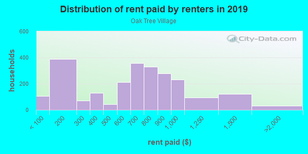 Rent paid by renters in 2013 in Oak Tree Village in Dallas neighborhood in TX