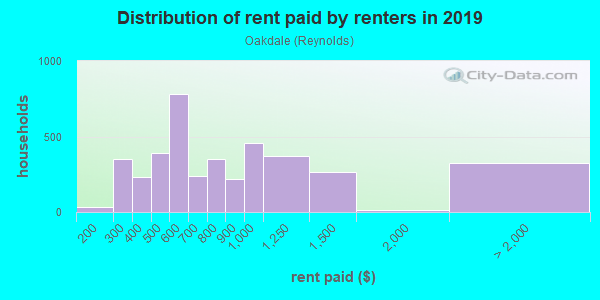 Rent paid by renters in 2013 in Oakdale in Johnson City neighborhood in NY