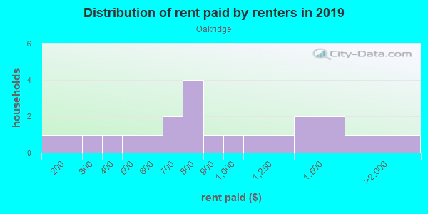 Rent paid by renters in 2013 in Oakridge in Des Moines neighborhood in IA