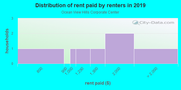Rent paid by renters in 2013 in Ocean View Hills Corporate Center in San Diego neighborhood in CA