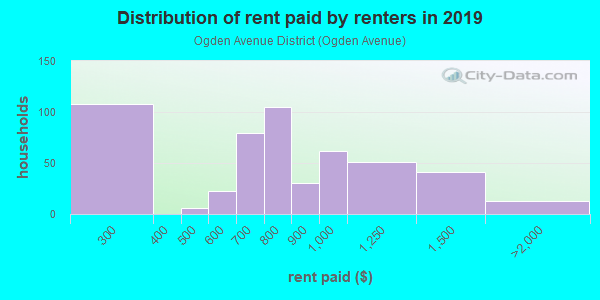 Rent paid by renters in 2013 in Ogden Avenue District in Berwyn neighborhood in IL