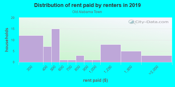 Rent paid by renters in 2013 in Old Alabama Town in Montgomery neighborhood in AL