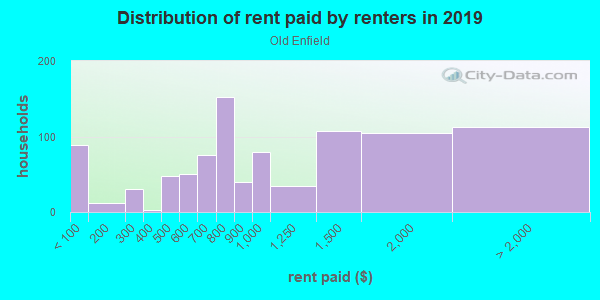 Rent paid by renters in 2013 in Old Enfield in Austin neighborhood in TX