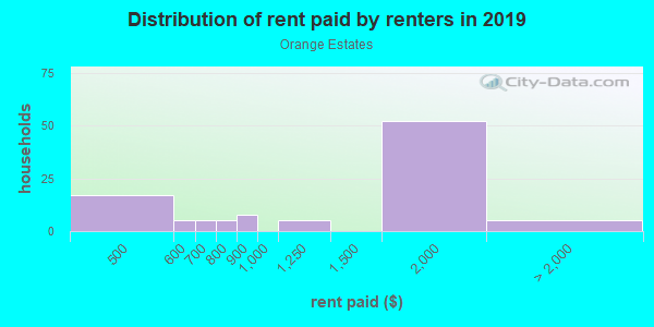 Rent paid by renters in 2013 in Orange Estates in Saint Petersburg neighborhood in FL
