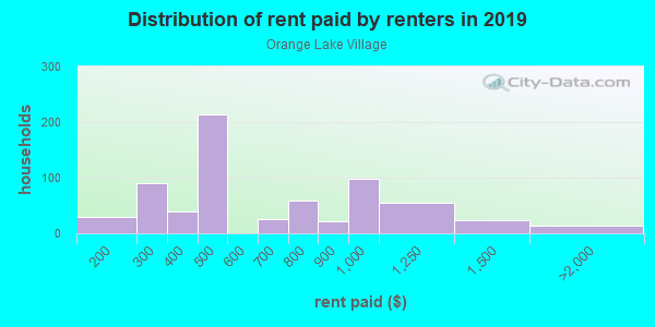 Rent paid by renters in 2013 in Orange Lake Village in Largo neighborhood in FL