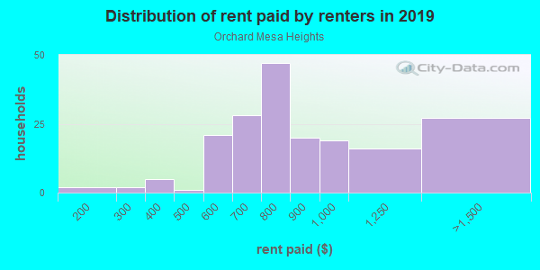 Rent paid by renters in 2013 in Orchard Mesa Heights in Grand Junction neighborhood in CO