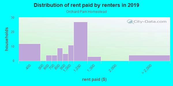 Rent paid by renters in 2013 in Orchard Park Homestead in Washougal neighborhood in WA
