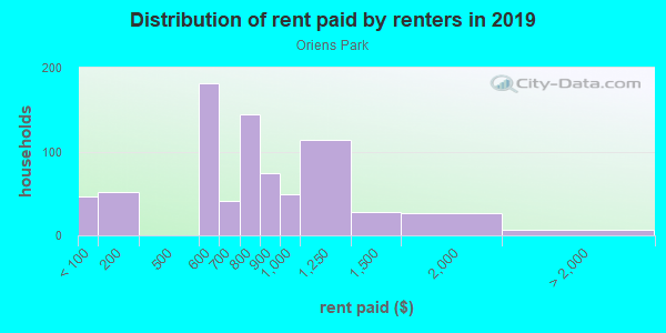 Rent paid by renters in 2013 in Oriens Park in Austin neighborhood in TX