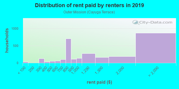 Rent paid by renters in 2013 in Outer Mission in San Francisco neighborhood in CA
