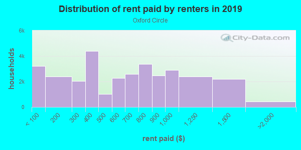 Rent paid by renters in 2013 in Oxford Circle in Philadelphia neighborhood in PA