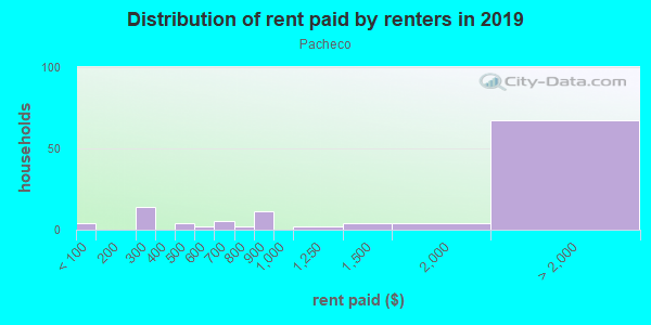 Rent paid by renters in 2013 in Pacheco in San Jose neighborhood in CA