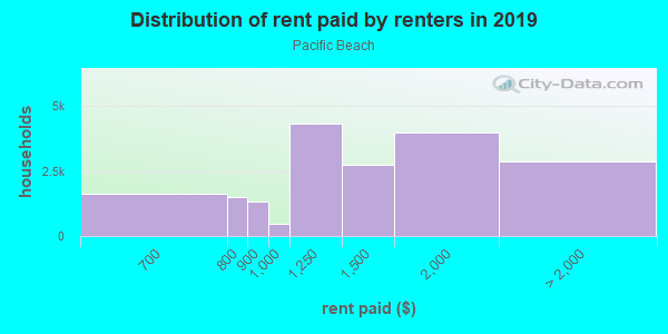 Rent paid by renters in 2013 in Pacific Beach in San Diego neighborhood in CA