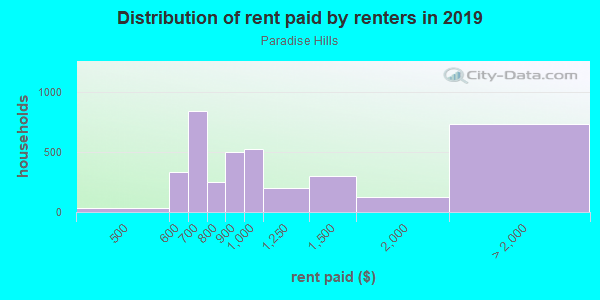 Rent paid by renters in 2013 in Paradise Hills in Albuquerque neighborhood in NM