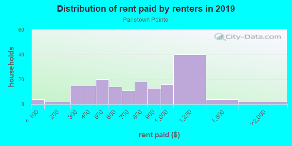 Rent paid by renters in 2013 in Paristown Pointe in Louisville neighborhood in KY