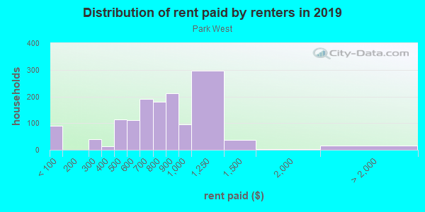 Rent paid by renters in 2013 in Park West in Miami neighborhood in FL