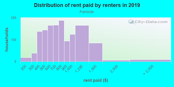 Rent paid by renters in 2013 in Parkside in Buffalo neighborhood in NY